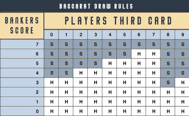 Baccarat Draw Rules